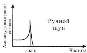 Рисунок 87 – Амплитудно-частотная характеристика вибрационного датчика при креплении с помощью щупа