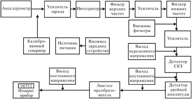 Рисунок 88 – Блок-схема виброметра