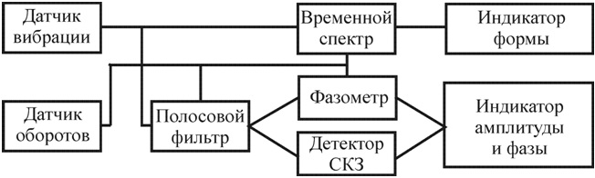 Рисунок 89 – Структура анализатора формы сигналов вибрации и шума