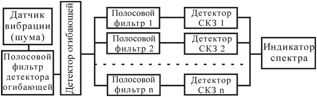 Рисунок 91 – Структура анализатора спектра с детектором огибающей