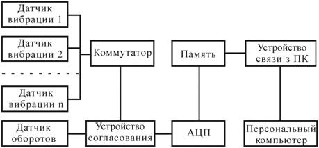 Рисунок 92 – Структура входного устройства (AЦП – аналого-цифровой преобразователь)
