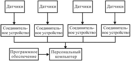 Рисунок 93 – Принципиальная схема встроенной системы вибрационного контроля