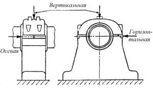 Рисунок 94 – Расположение точек контроля вибрации