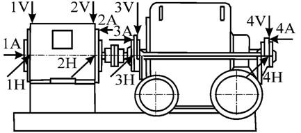 Рисунок 96 – Пример расположения контрольных точек измерения общего уровня вибрации турбокомпрессора