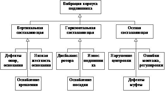 Рисунок 97 – Граф причинно-следственных связей вибрации и повреждений подшипниковых узлов