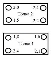 Рисунок 98 – Контурные диаграммы вибрации