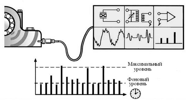 Рисунок 99 – Измерение ударных импульсов по методу SPM