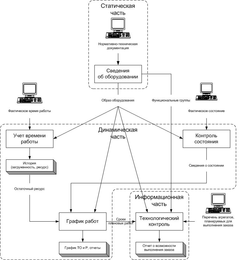 """Упрощённая диаграмма потоков данных в программном комплексе """"АСУР 1.1"""""""