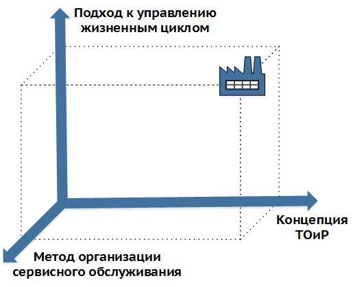 Рисунок 1 – Базовые измерения организации системы ТОиР оборудования промышленного предприятия
