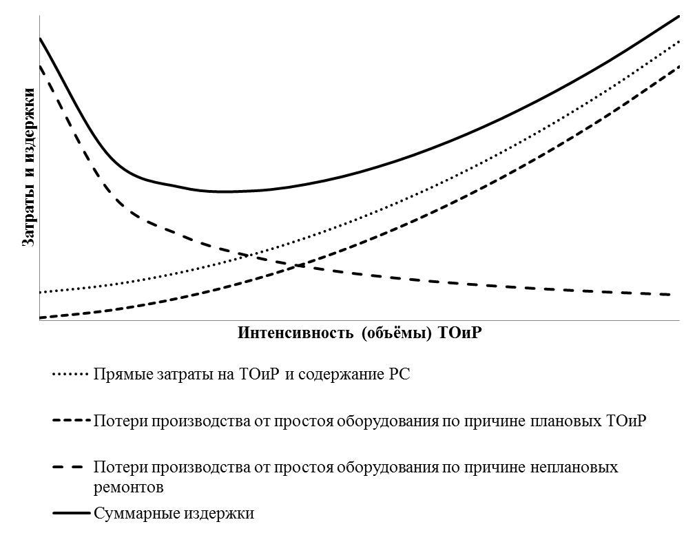 Характерное поведение кривых затрат и издержек на ТОиР