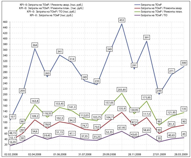График затрат на ТОиР - пример мониторинга общего показателя и его частных составляющих