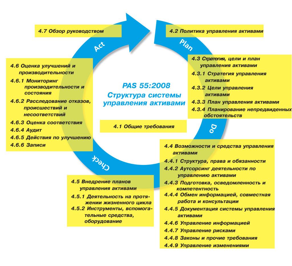 Реализация цикла PDCA в спецификации PAS 55