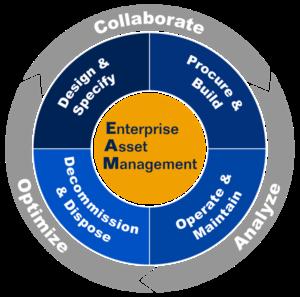 Концепция создания свободной системы управления производственными активами