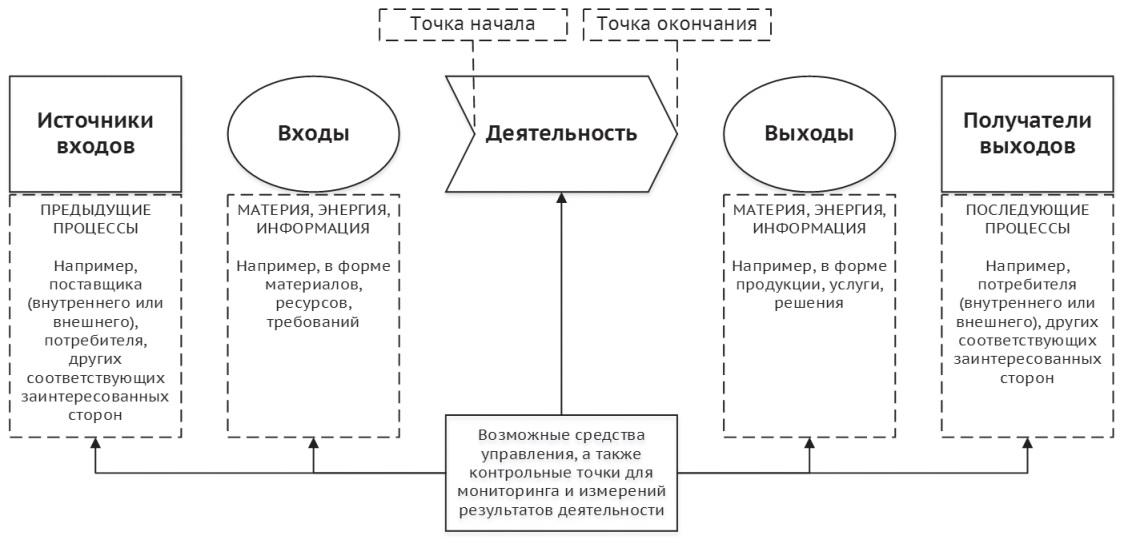 Рисунок 1 – Элементы процесса (по [1])