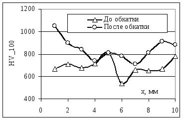 Микротвёрдость поверхности напылённого покрытия из проволоки типа ППМ-6 до и после обкатывания