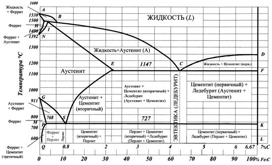 Диаграмма состояния железо-углерод