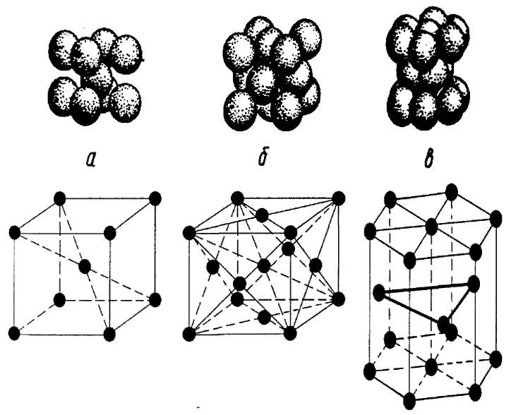 Основные типы кристаллических решёток