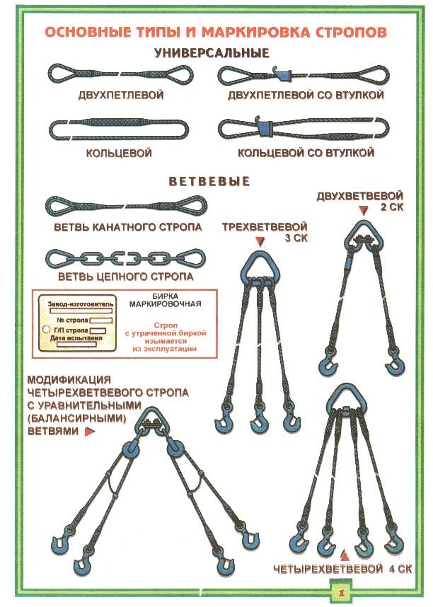 Основные типы и маркировка стропов