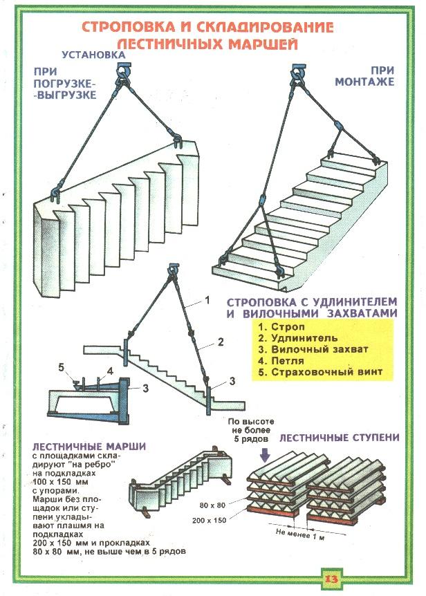 Строповка и складирование лестничных маршей