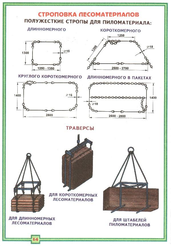 Строповка лесоматериалов