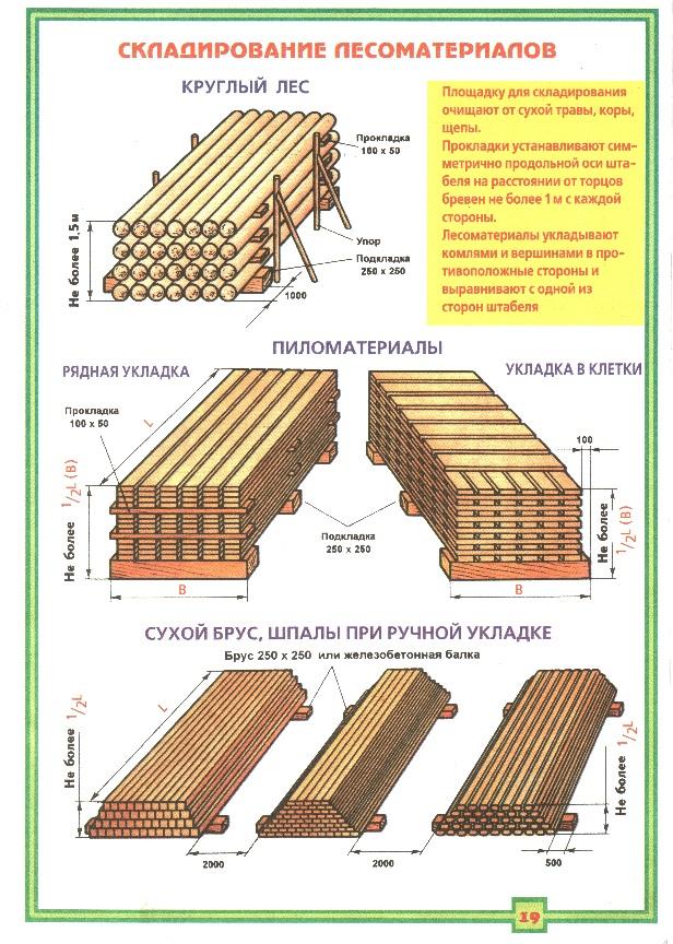 Складирование лесоматериалов