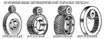 Основные виды цилиндрических зубчатых передач