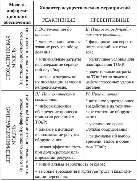 Краткая характеристика основных концепций ТОиР оборудования
