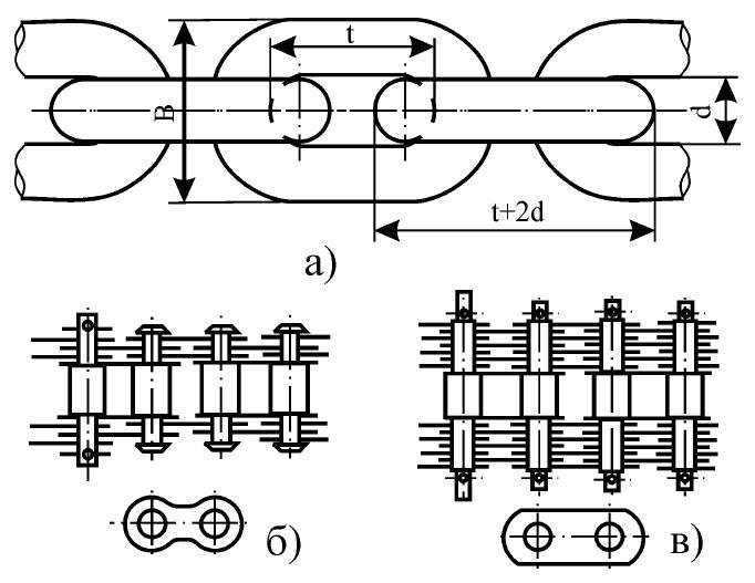 Рисунок 6.9 – Цепи: а) сварная; б), в) – пластинчатые