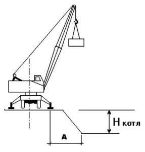Установка стрелового крана на краю откоса котлована, траншеи