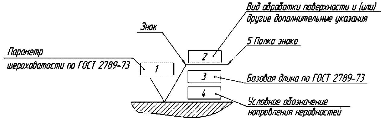Обозначение шероховатости поверхности