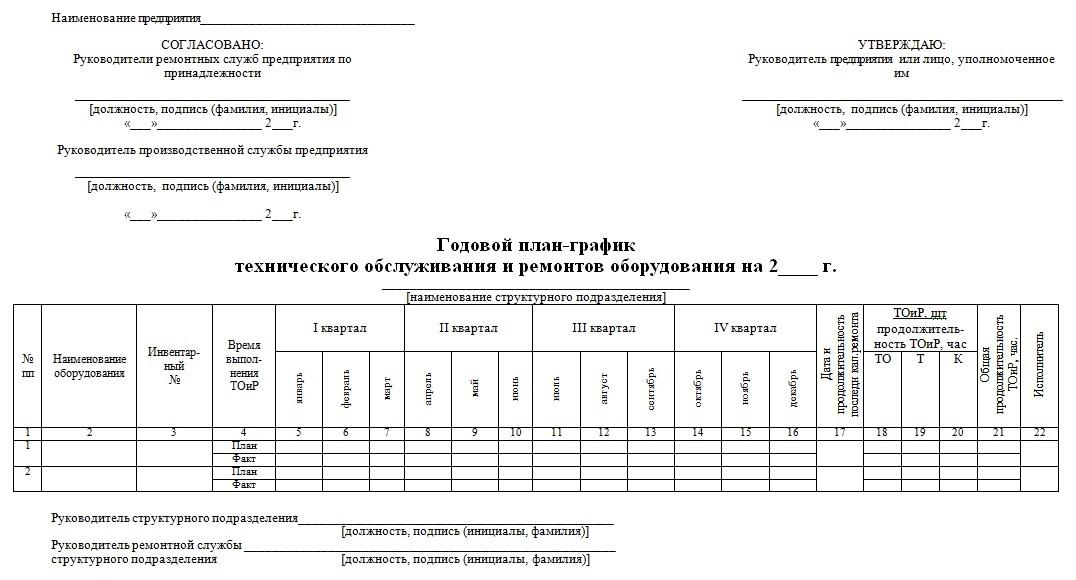 Форма годового плана-графика технического обслуживания и ремонтов оборудования