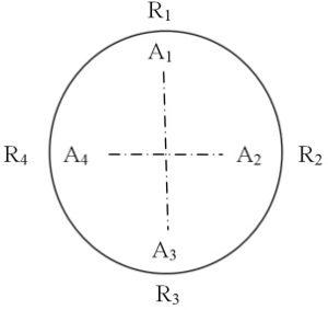 Рисунок 2.3 – Круговая диаграмма для центровки