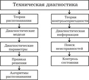 Рисунок 1 – Структура технической диагностики