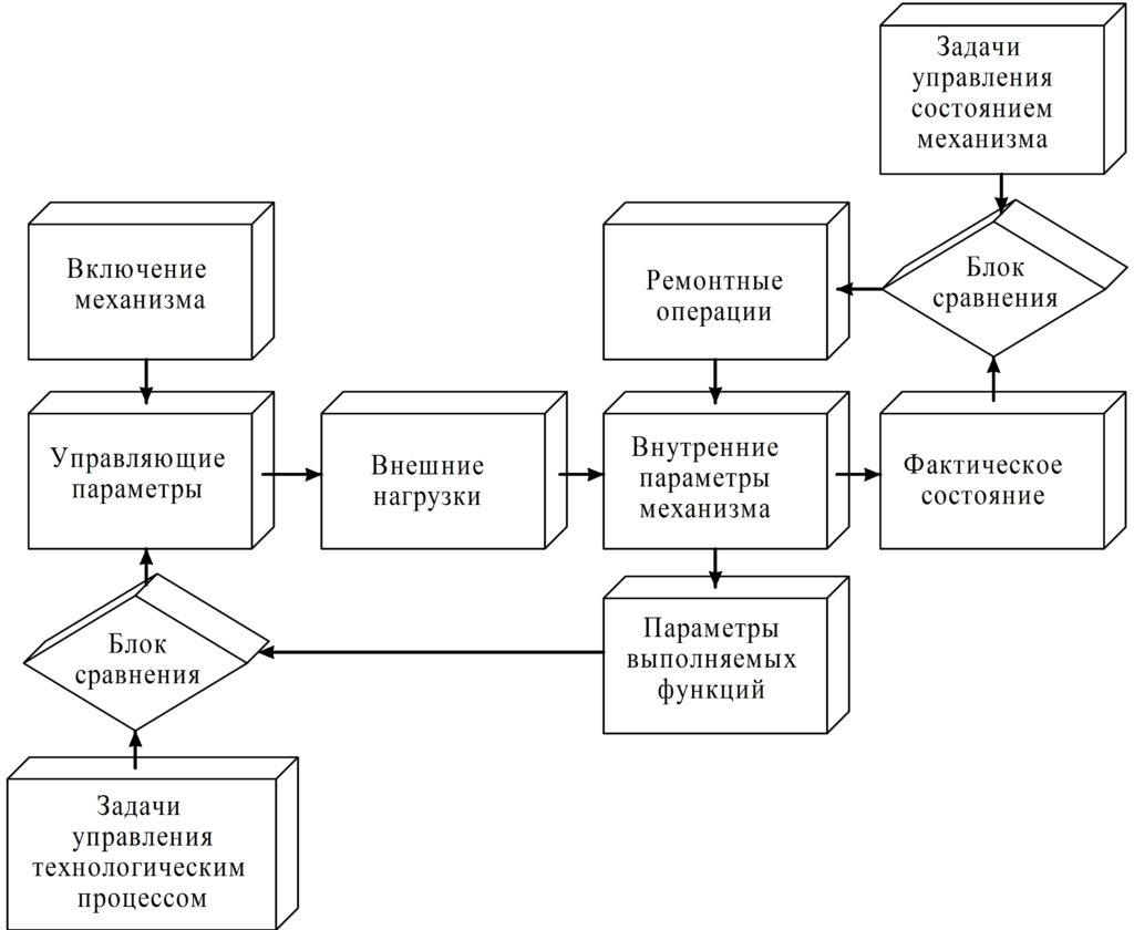 Рисунок 20 – Структурная схема функционирования механизма