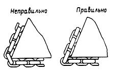 Строповка грузов цепными стропами