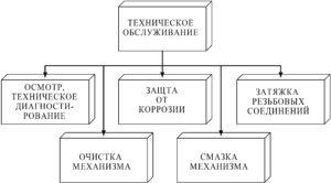 Рисунок 17 – Операции по техническому обслуживаниюмеханического оборудования