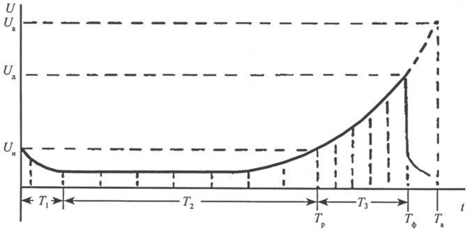 Рисунок 19 – Изменение характеристики технического состояния со временем наработки t