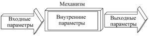 Рисунок 2 – Диагностические параметры объекта