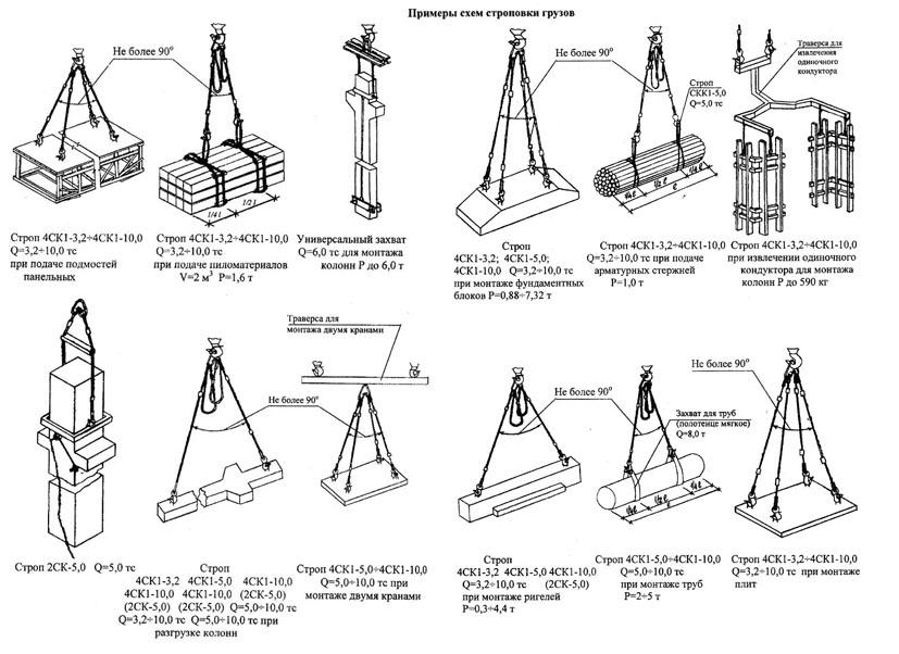 Схема строповка колонны