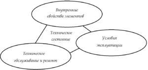 Рисунок 3 – Факторы, определяющие техническое состояние