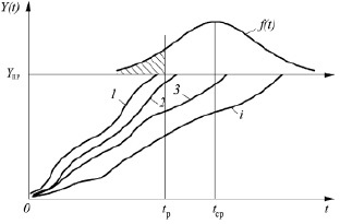 Рисунок 35 Графическая интерпретация реализации прогнозируемого ресурса