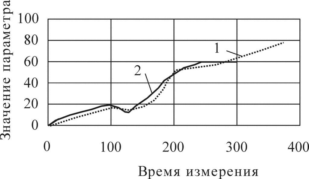 Рисунок 36 – Пример прогнозирования диагностического параметра k