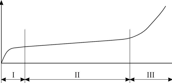 Рисунок 37 - Типовая кривая износа