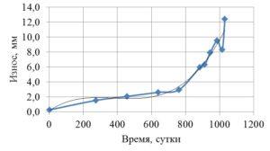 Рисунок 38 – Реализации износа однотипных опорных колец