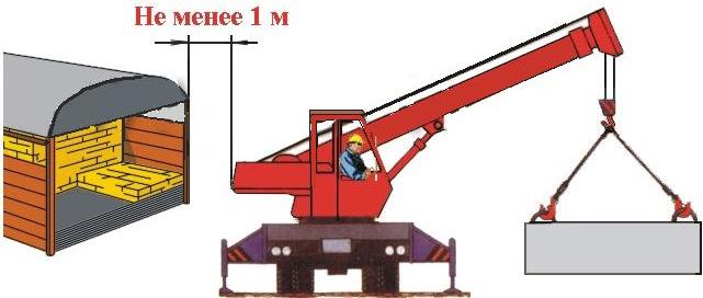 Типовая Инструкция Для Безопасной Работы Стропальщиков