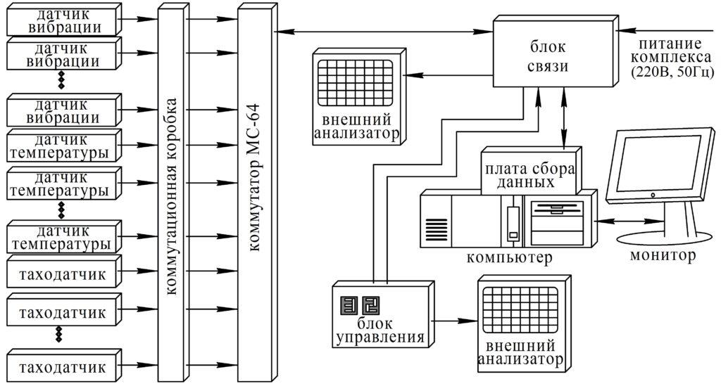 Рисунок 42 – Структурная схема стационарной системы контроля вибрационных параметров
