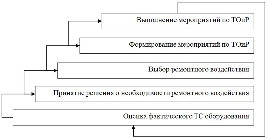 Ремонтное обслуживание оборудования в рамках проактивной стратегии ТОиР