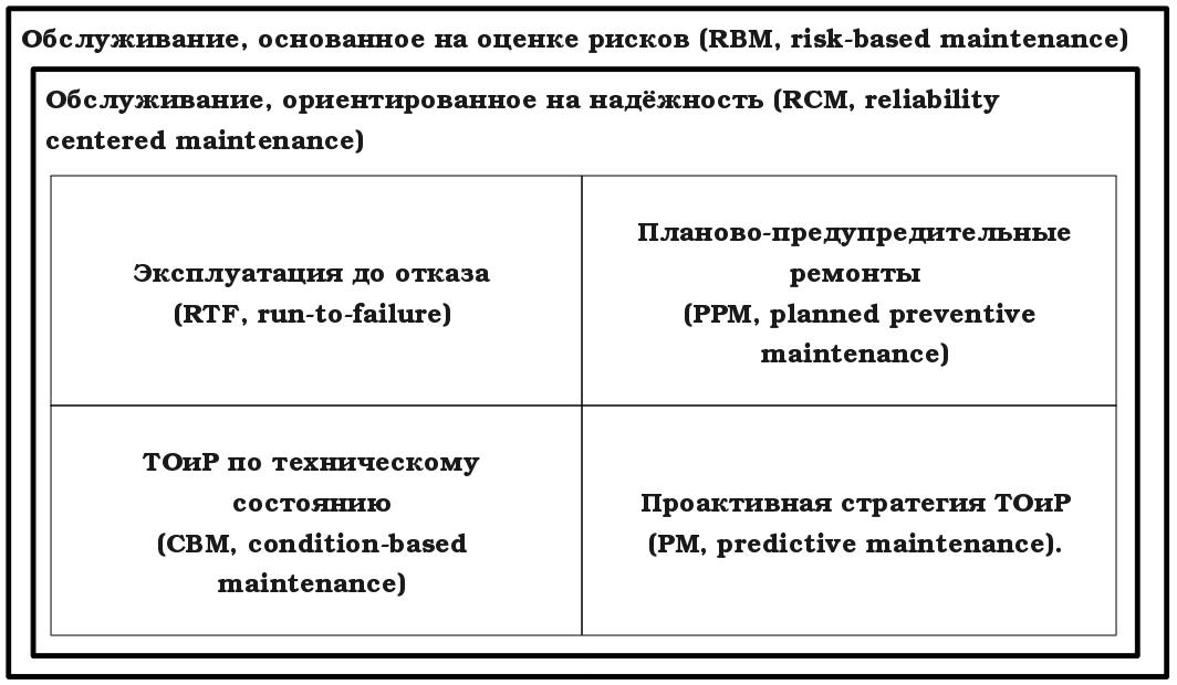 8. Обслуживание, основанное на оценке рисков (RBM, risk-based maintenance)