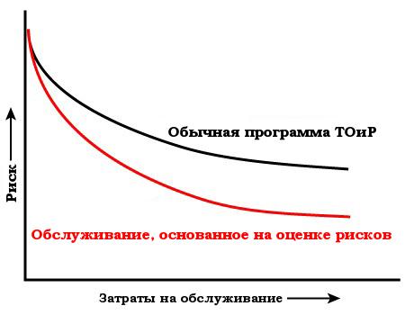 Преимущества стратегии обслуживания, основанного на оценке рисков