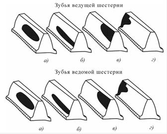 8. Сборка узлов и механизмов